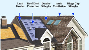 GAF Systems - Crosby Roofing